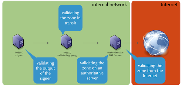 DNSSEC validation issues