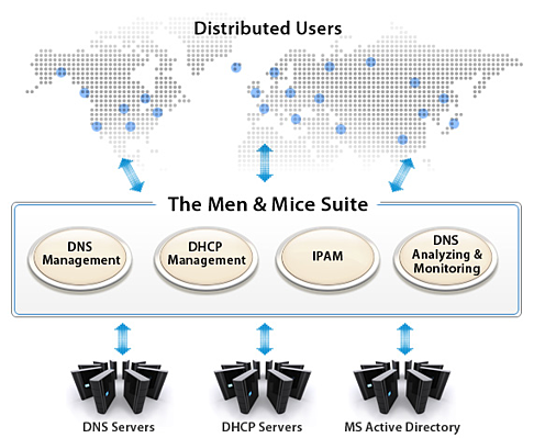 Men & Mice Suite Overview