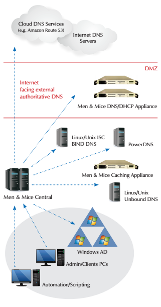 Hybrid Cloud DNS with the Men & Mice Suite
