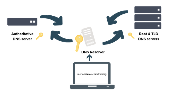 DNS_DNSSEC_BINDtraining