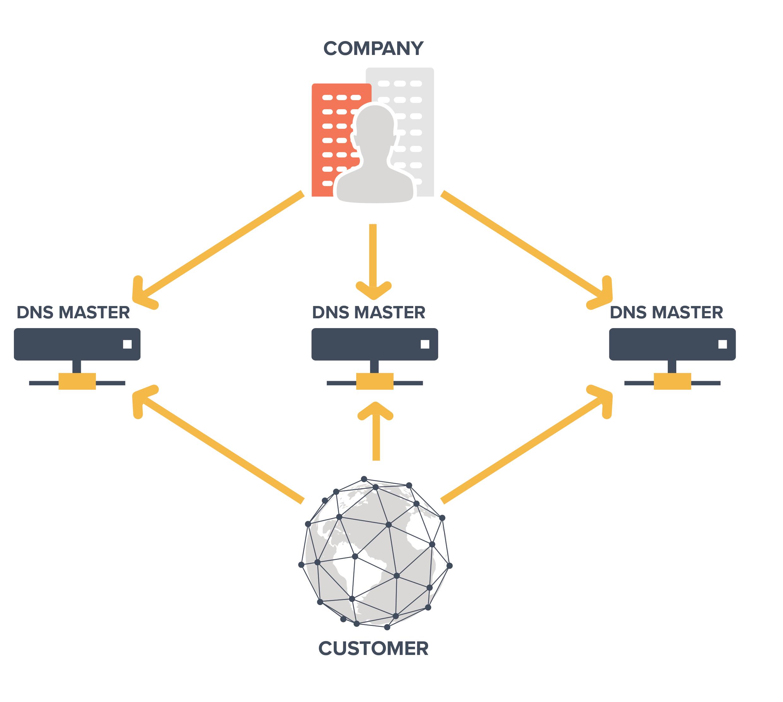 External-DNS-Redundancy.png
