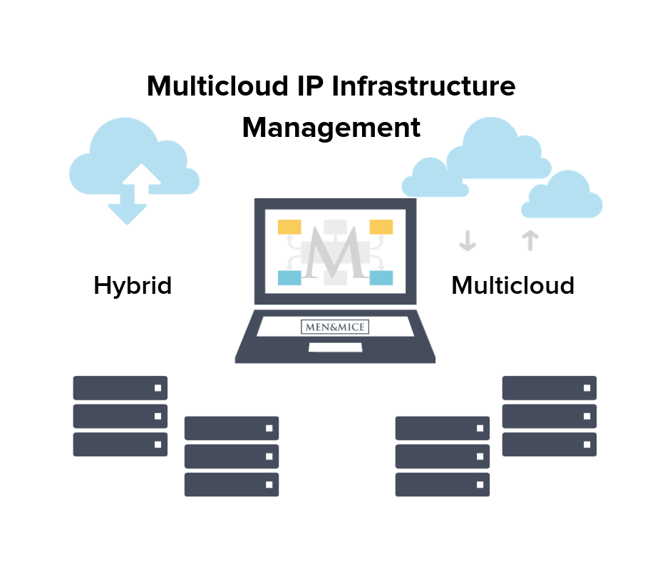 Hybrid multicloud IP management
