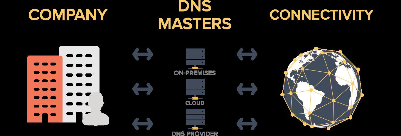 Reduntant-DNS.png